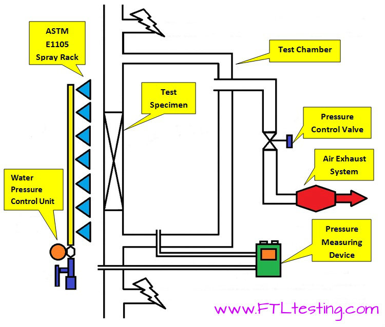 ASTM_E1105_Diagram